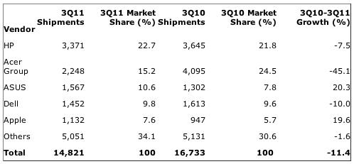 Gartner: Western Europe: PC Vendor Unit Shipment Estimates for 3Q11 (Thousands of Units)