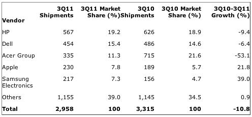 Gartner: United KingdomPC Vendor Unit Shipment Estimates for 3Q11 (Thousands of Units)