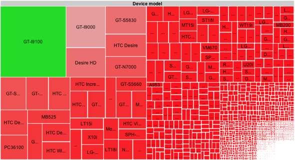 Fragmandroid: Google Android fragmentation visualized