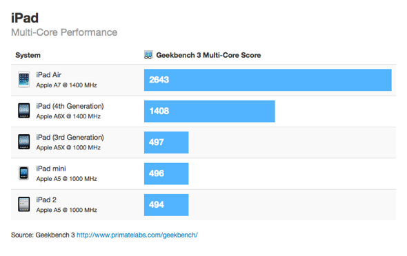 iPad Multi-Core Performance - Geekbench 3