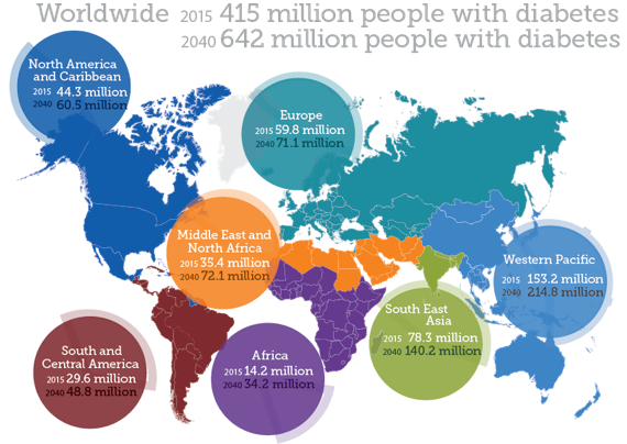 International Diabetes Federation facts: Number of people with diabetes worldwide
