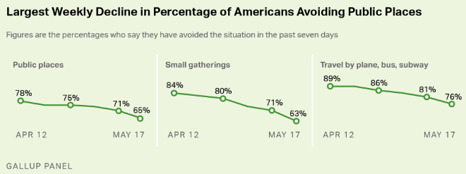 photo of Significantly fewer Americans say they are avoiding public places – Gallup image