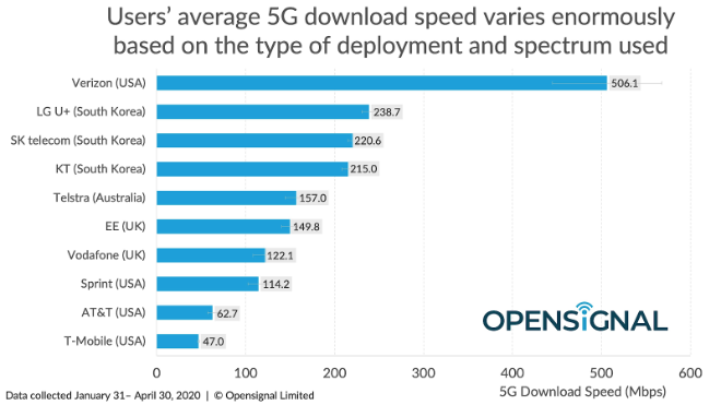 photo of 5G speed shootout: Verizon offers extremely high speed service image