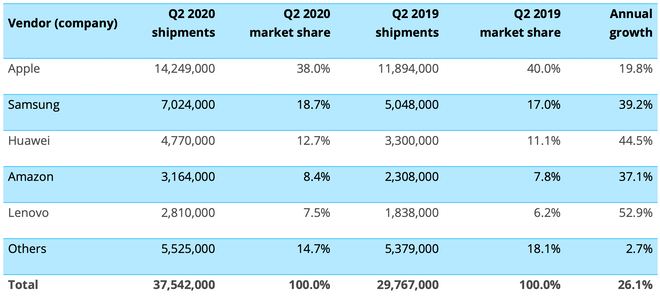 photo of Apple sold an estimated 14.249 million iPads in Q2 2020 image