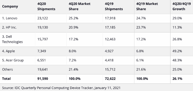 photo of IDC: Apple Mac sales grow 49.2% year-over-year in Q420 image