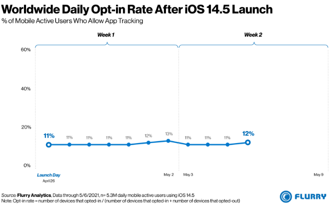 photo of Only 4% of American iPhone users are opting into App Tracking image