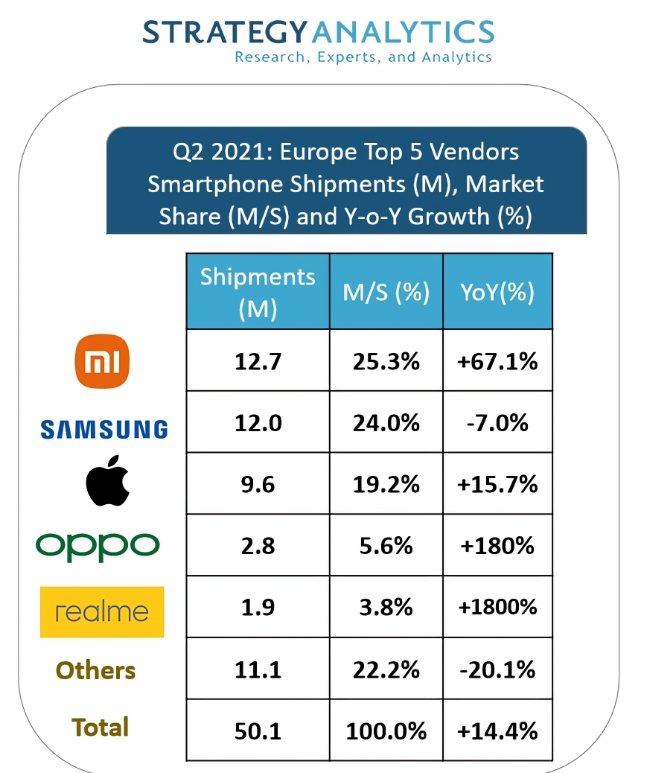 photo of Apple iPhone shipments grow 15.7% YOY in Europe in Q2 image